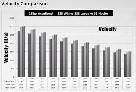 New 33 Nosler Rivals 338 Lapua Magnum In Smaller Package
