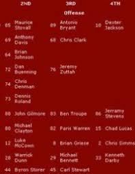 Tampa Bay Depth Chart 2018 55 Proper Tampa Bay Bucaneers Depth Chart