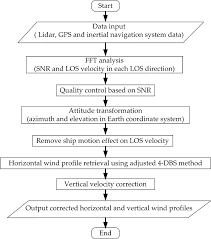 Wind Correction Chart Flow Chart Of Ship Motion Correction Algorithm Based On Cdl