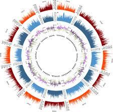 Oak Genome Reveals Facets Of Long Lifespan Nature Plants