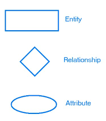 entity relationship diagramsdata models are tools used in analysis to describe the data requirements and assumptions in the system from a top down perspective