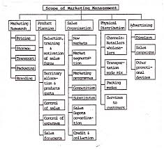 essay on marketing management top essays on marketing management essay 5 scope of marketing management
