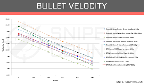 Hornady Bullet Ballistics Chart Hornady 7mm Rem Mag Ballistic Chart