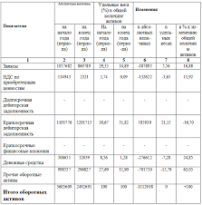tetiva структурный анализ активов и пассивов предприятия  структурный анализ активов и пассивов предприятия бесплатный реферат