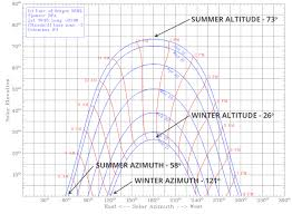 Designing Your House To Respond To The Sun An Intro To