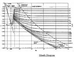 relative roughness equation. manning formula relative roughness equation