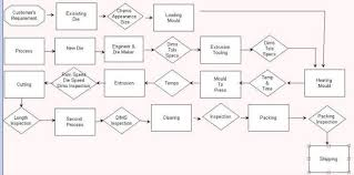 Process Flow Chart Of Pvc Pipe Www Bedowntowndaytona Com