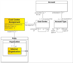 cost center assignments enterprise model patterns describing the linking of the accounting concept cost center to the real world concept internal organization is shown in figure 11 5