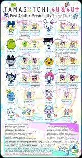Tamagotchi Sanrio Mix Growth Chart The Great Tamagotchi Faq Aka What Should I Buy And Where