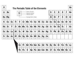 the periodic table of the elements listing all known elements numbered 1 118