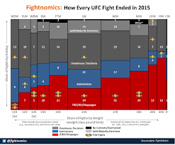 Ufc Weight Class Chart How Every Ufc Fight In 2015 Ended In One Chart The
