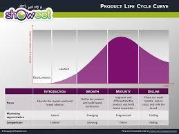 Life Cycle Chart Powerpoint Www Bedowntowndaytona Com