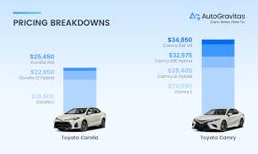 Toyota Camry Vs Toyota Corolla Which Car Is Right For Me