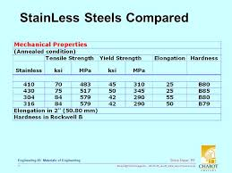 Rockwell Hardness Chart For Stainless Steel