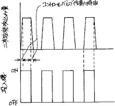 1999 037410号 循環流動層炉の制御方法 Astamuse