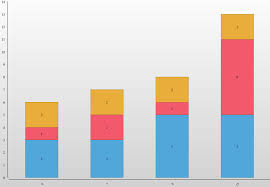 Stacked Bar Chart Birt Sort Stacked Bar Chart By Total Opentext Forums