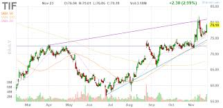 Blue Nile Stock Chart Tiffany Co Q3 Earnings Report The Coming Trump Effect