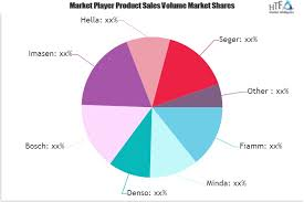 Snail Automobile Horn Market Highlighting Trends Drivers