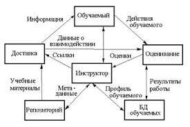 База рефератов Дипломная работа Создание структурированного  1 1 Факторы определяющие качество образования