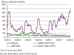 Bitcoin Volatility Chart Cryptocurrencies Are No Substitute For Gold World Gold Council