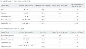 Aa Eqm Chart United Mileageplus Elite Mileage Earnings Rates Increasing