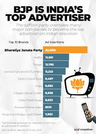 Unturned No Chart Found Bjp Tops The Charts In Tv Advertising Ahead Of Polls