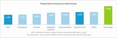 Car Insurance Quotes Ny Impressive Cheap Ny Car Insurance Quotes Fresh Who Has The Cheapest Auto
