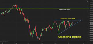 Nifty Forms Ascending Triangle Pattern In Daily Chart, Can It Trigger A  Breakout? - Investing.com India