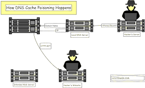 Effectiveness Of Flushing Dns Cache To Prevent Dns Cache