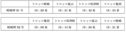 嵯峨野観光鉄道平成27年 秋 紅葉ライトアップと臨時列車終了
