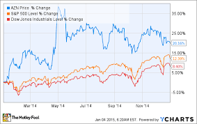 Does Astrazeneca Plc Stock Offer A Golden Opportunity In