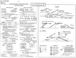 Jeppesen Ifr Chart Legend 63 Explanatory Jeppesen Airport Chart Legend