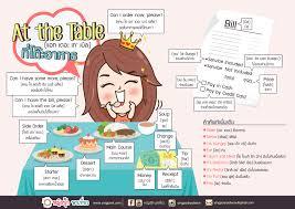 ศัพท์ภาษาอังกฤษในร้านอาหาร ฟังชัด อ่านเป้ะ ฝรั่งเก็ท