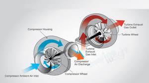 Turbocharger Engine Diagram Turbocharger Cutaway
