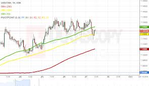 Usd Cnh 1h Chart Bulls Could Prevail Action Forex