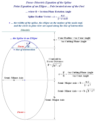 focus directrix equation of the spline the spline is an ellipse