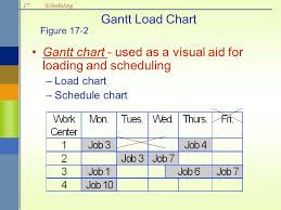 Scheduling Ppt Download