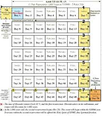 Charts On Feast Of Tabernacles Offerings Charts On Feast Of Tabernacles Offerings Google Search
