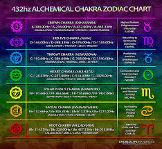 432 Hz Frequency Chart 432hz Alchemical Chakra Zodiac Chart