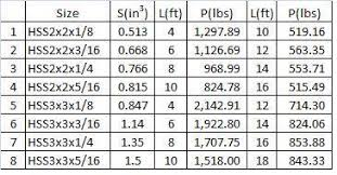 Square Tube Weight Chart Capacity Of Square Tube Steel