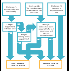 Property Management Process Flow Chart Do Your Project Management Challenges Require New Pm Software