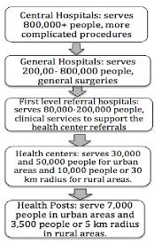 Health Care System In Zambia Download Scientific Diagram