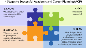 career plan academic and career planning your future fox cities