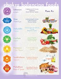 Food Vibrational Frequency Chart Food For The Chakras Kea0