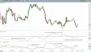 Dse Index Chart How To Trade With The Directional Movement Index Dmi