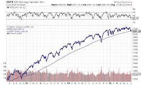 Spx Moving Average Chart Were Below The S P 500s 200 Day Moving Average The
