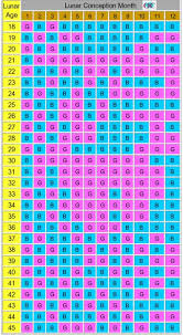 Chinese Calendar Gender Prediction Chart 2015 Chinese Gender Predictor