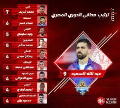 جدول هدافى الدوري المصري.. السعيد على القمة وتراجع الأهلي والزمالك - اليوم  السابع