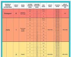 Atos Reading Level Comparison Chart Atos Book Level Chart Uk Www Bedowntowndaytona Com