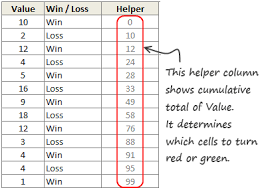 Win Loss Chart How To Create A Win Loss Chart In Excel Tutorial